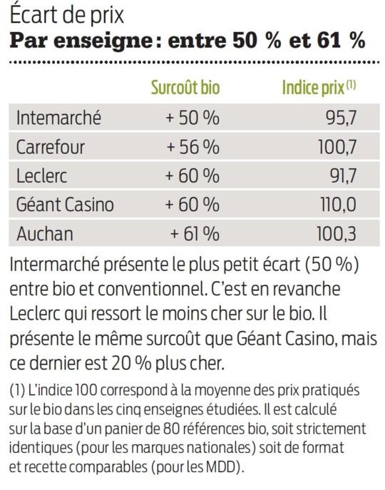 le plus faible surcoût chez Intermarché, mais Leclerc est le moins cher.