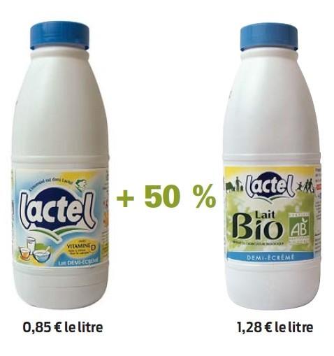 Le lait Lactel en bouteille est en moyenne 50 % plus cher en version bio.