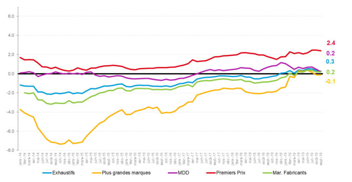 Evolution de l'inflation d'offre à un an par type de marque