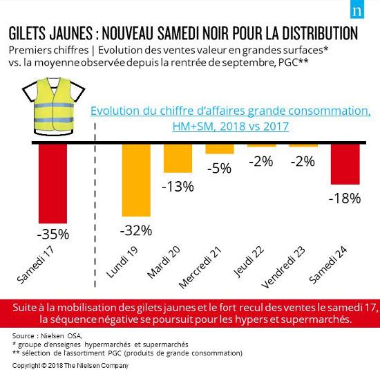 Nielsen chiffre au jour le jour l'effet des manifestations de gilets jaunes sur le chiffre d'affaires des magasins